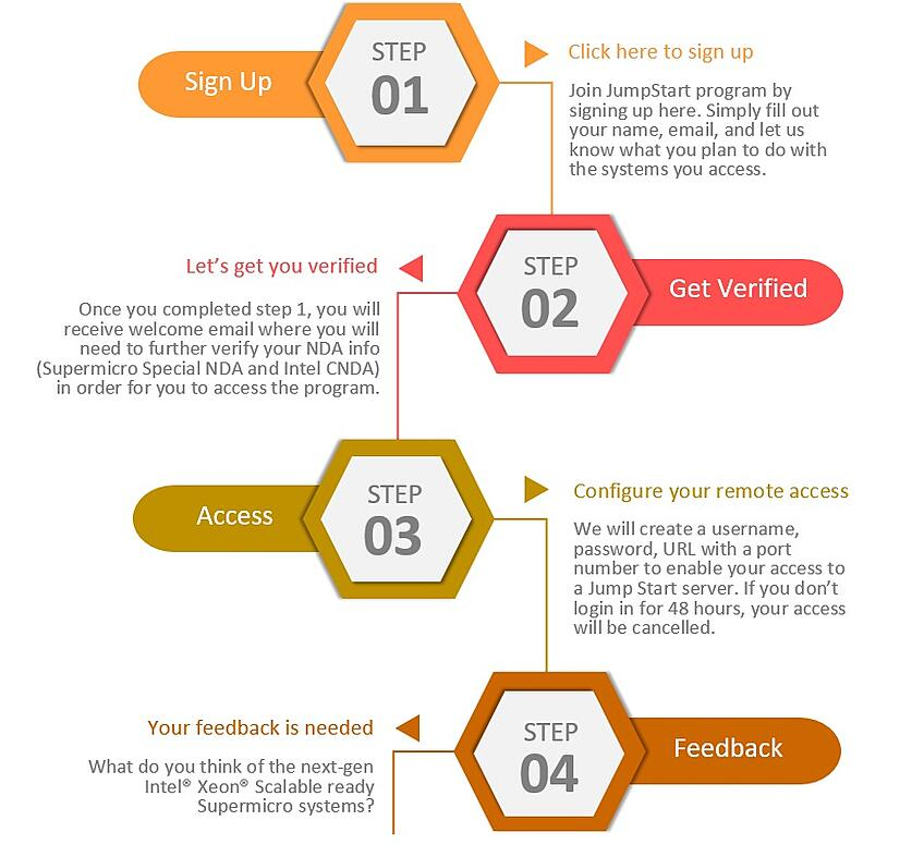 Panel steps for landing page-1